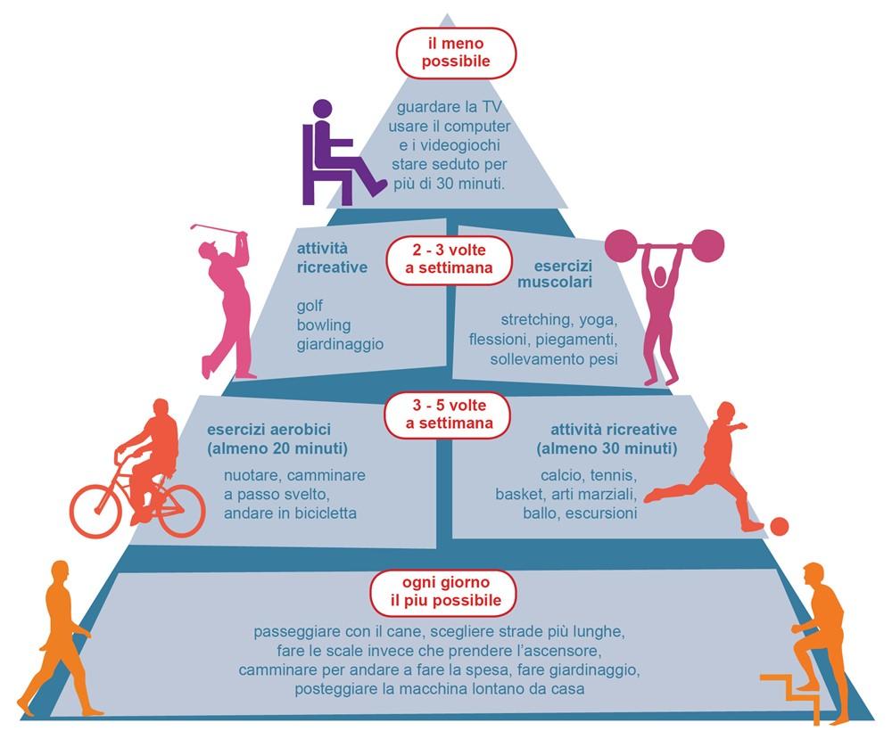 piramide-attivit-fisica Health